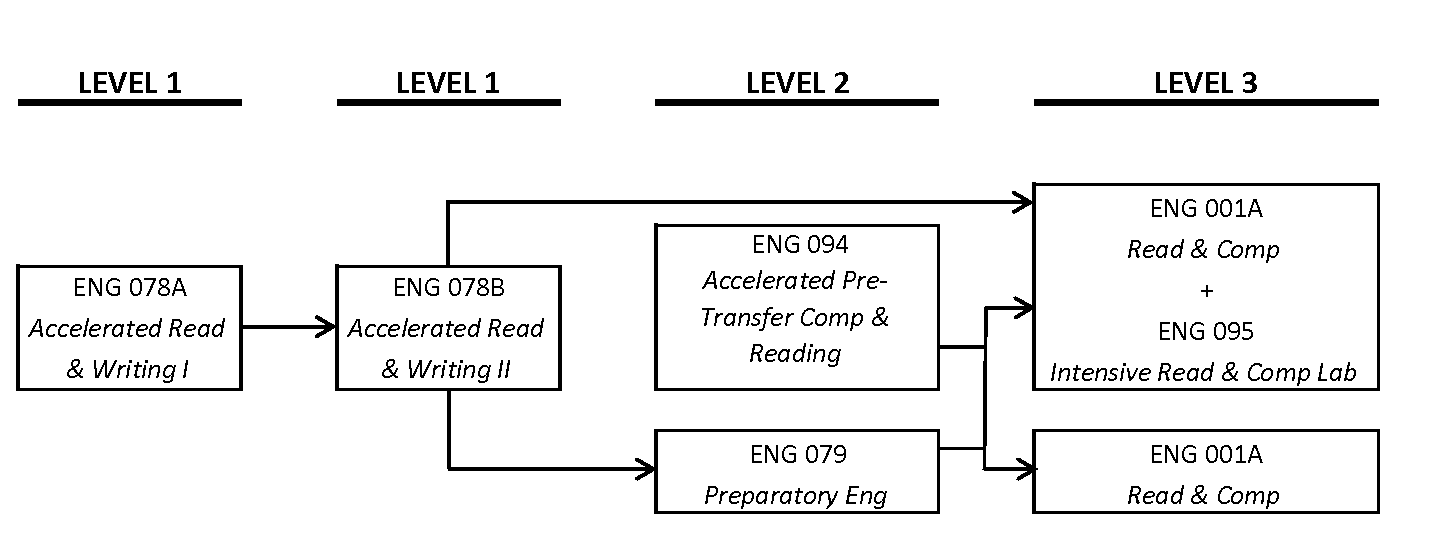 English Placement Levels and Course Sequence